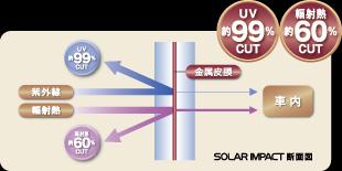 特殊金属膜によって発揮するUVカット・断熱効